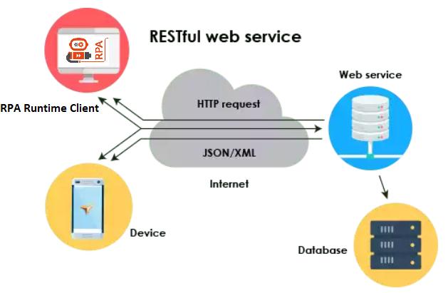 RPA Services